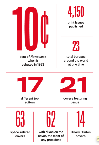 newsweek_statistics